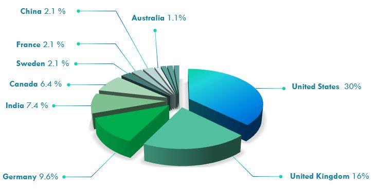 کشورهای پیشرو در اینترنت اشیاء