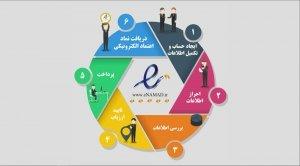 راهنمای دریافت نماد اعتماد الکترونیکی (اینماد)